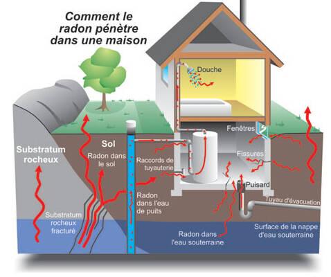 radon-maison